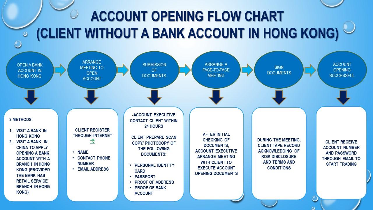 Wan Lung Securities Co Ltd
